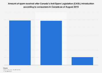 Perceived influence of CASL on spam amount 2015