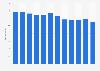 Umsatz in der Herstellung von Holzwaren und Papier in der Schweiz bis 2016