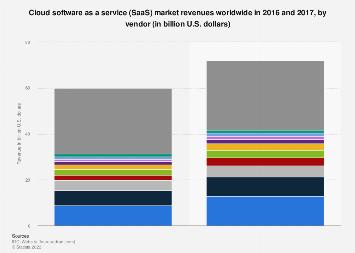 Market revenue of SaaS vendors worldwide 2017
