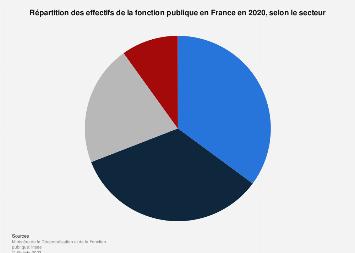 Répartition des fonctionnaires selon le secteur en France 2015
