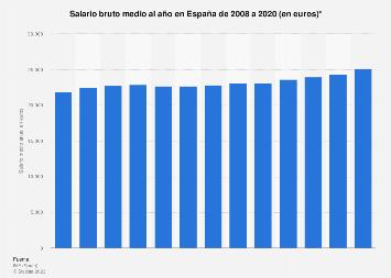 España: salario medio al año 2008-2017