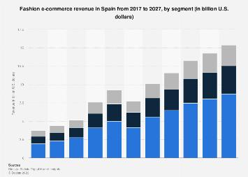 Digital Market Outlook: clothes & shoes e-commerce revenue Spain 2015-2021