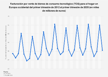 Tecnologías para el hogar: ingresos trimestrales Europa occidental T1 2012-T4 2017