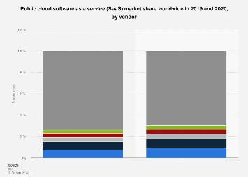 Market share of public cloud SaaS vendors worldwide 2017