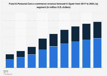 Digital Market Outlook: food & personal care e-commerce revenue in Spain 2016-2022