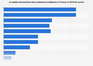 Salaire mensuel brut des élus politiques en France 2019
