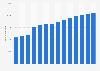 Anzahl der Beschäftigten von Fresenius Kabi bis 2018