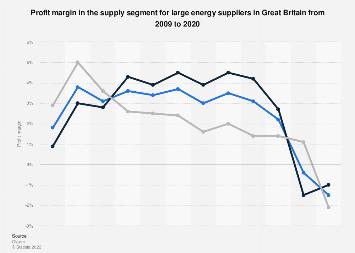 Big six profit margin for supply in the United Kingdom (UK) 2009-2017