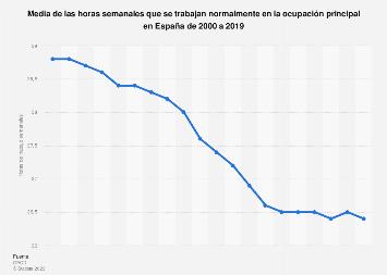 Media de las horas semanales de trabajo en la ocupación principal en España 2000-2018