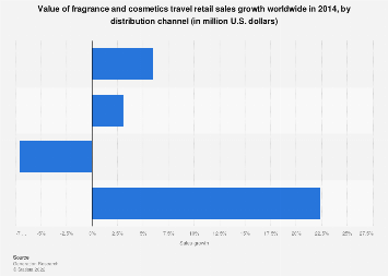 Global fragrance and cosmetics sales growth in travel retail by channel 2014