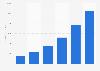 Public cloud revenue of Google worldwide 2014-2015