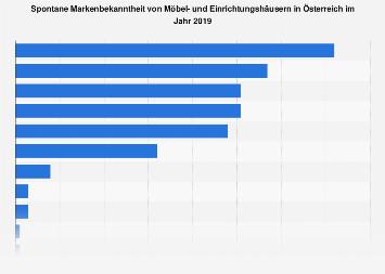 Spontane und gestützte Bekanntheit von Möbelhändlern in Österreich 2018