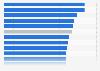 Coste laboral por trabajador y hora en España 2015, por comunidad autónoma