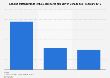Most trusted brands in the e-commerce category in Canada 2015