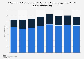 Umsatz mit Radiowerbung in der Schweiz nach Umsatzgruppen bis 2016