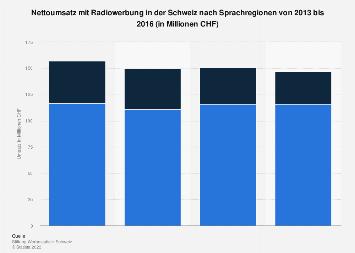 Umsatz mit Radiowerbung in der Schweiz nach Sprachregionen bis 2016