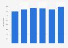 Nombre de prestations de l'aide sociale au titre de l'insertion en France 2013-2017