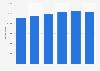 Nombre de prestations de l'aide sociale aux handicapés en France 2013-2017