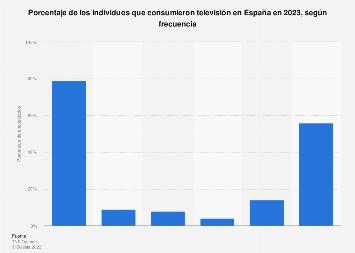 Frecuencia de consumo de televisión España 2016