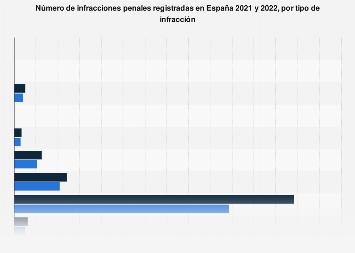 Delitos y crímenes en España 2017-2018, por tipo