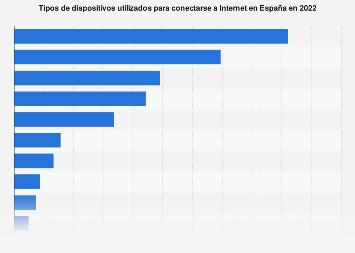 Dispositivos de conexión a Internet en España 2017