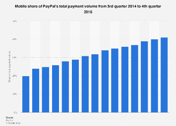 PayPal: mobile share of payment volume 2014-2017
