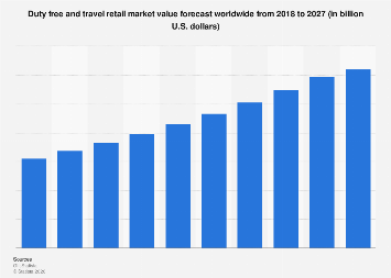 Global duty free and travel retail sales 2016-2023