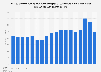 Average holiday spending on greeting cards and postage in the us holiday spending on gifts for co workers 2017 m4hsunfo