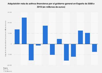 España: activos financieros adquiridos por el gobierno general 2011-2017