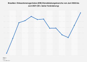 Einkaufsmanagerindex (EMI) Services in Brasilien bis Mai 2018