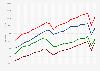 GDP per capita growth rate forecast United Kingdom (UK) 2013-2060