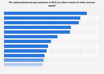 Global per capita greenhouse gas emissions by key country 2016
