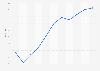 Gasto medio de los turistas extranjeros en alojamientos no hoteleros España 2004-2014