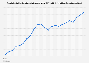 Canada: total charitable donations from 1997 to 2017