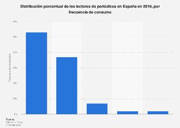 Frecuencia de consumo de periódicos España 2016