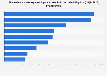 Cyber crime: share of affected UK companies in 2015, by attack type
