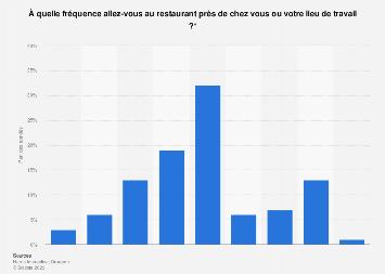 Fréquence de visites au restaurant à proximité du domicile ou du travail France 2018