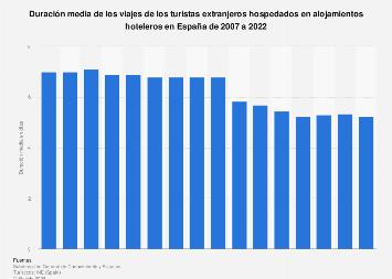Duración del viaje de turistas extranjeros en alojamientos hoteleros España 2007-2017