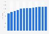 Matriculados en música en España 2005/2006-2014/2015