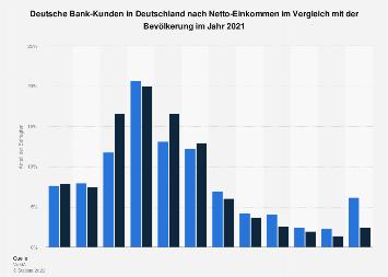 Umfrage in Deutschland zum Netto-Einkommen der Deutsche Bank-Kunden 2018
