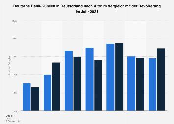 Umfrage in Deutschland zum Alter der Deutsche Bank-Kunden 2018