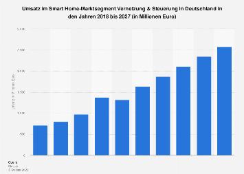 Vernetzung und Steuerung - Prognose zum Umsatz in Deutschland bis 2023