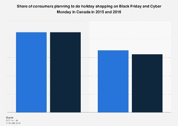 Holiday shopping on Black Friday and Cyber Monday in Canada 2015-2016