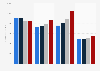 Abbott's Nutritional segment revenue by category 2015-2017