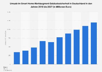 Gebäudesicherheit - Prognose zum Umsatz in Deutschland bis 2022