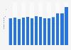 Produktionswert von Teigwaren in Deutschland bis 2017