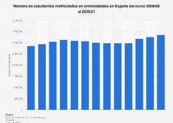 Alumnos matriculados en universidades en España 2008/2009-2018/2019
