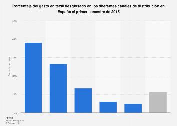 Cuota de mercado de la industria textil en España 2015, por canales de distribución