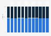 Deloitte employees worldwide by gender 2011-2018