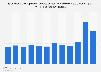 Fresh cheese: manufacturing sales volume in the United Kingdom (UK) 2008-2016